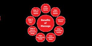Benefits of Massage-Asian Massage In Las Vegas